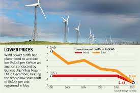 Costs of wind and solar energy are the lowest