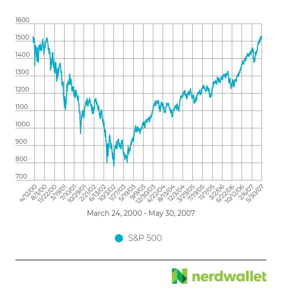 United States stock market at a risk at this point