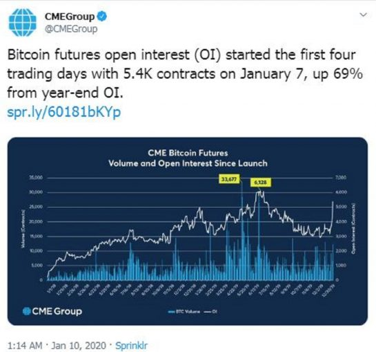 CME group sees good volumes on the first day of trading