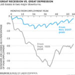 Downturn similar to that of the Great Depression of 1929