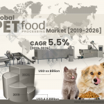 Pet Food Processing Market